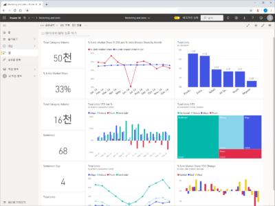 Power BI Online | 샘플 작업 영역(데이터, 보고서) 가져오는 방법